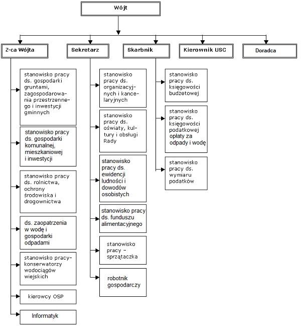 http://kolaki.pl/graf/schemat_org.jpg