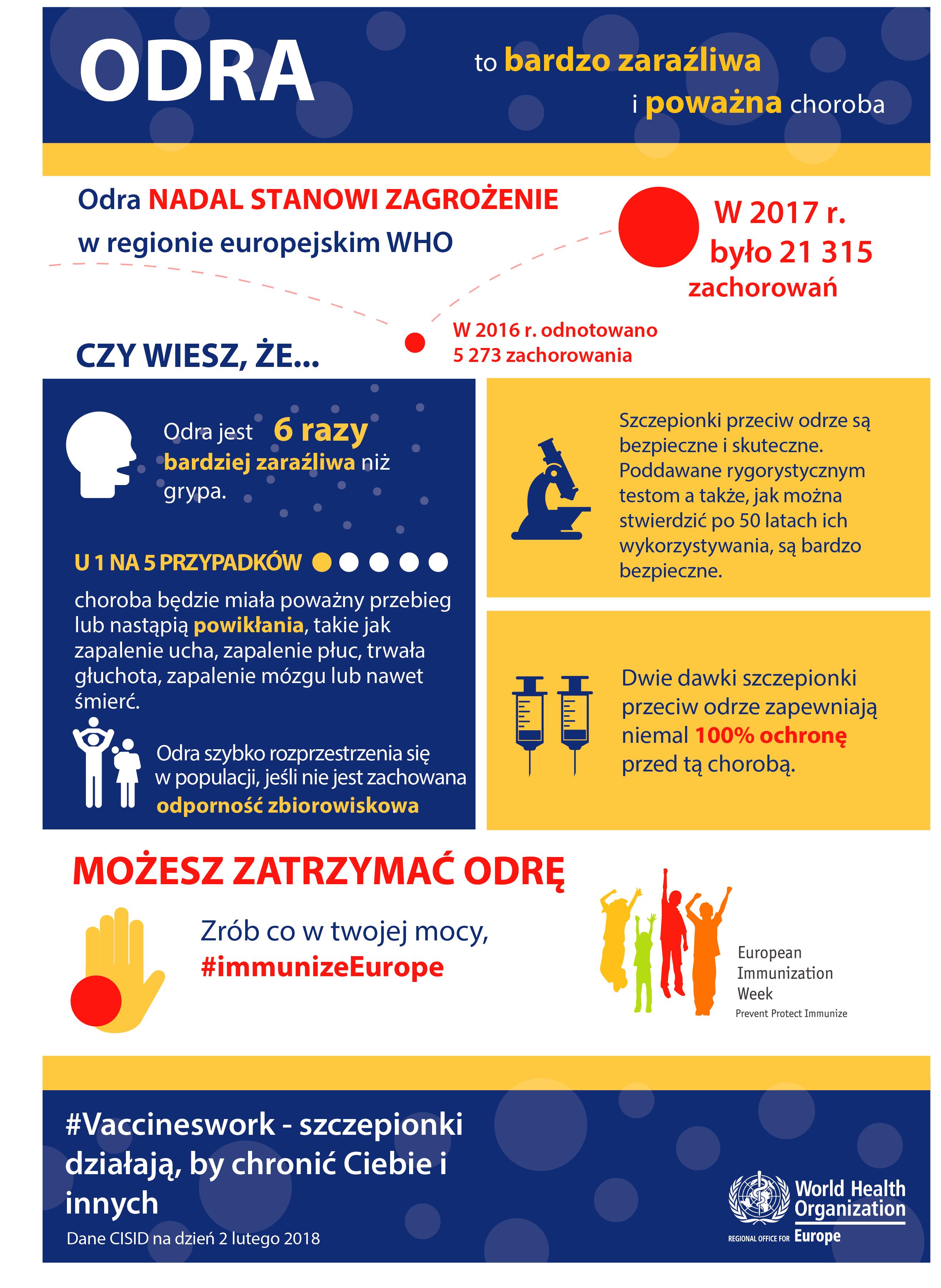 Odra – Informacja PPIS w Zambrowie